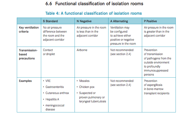 Guidelines for the classification and design of isolation rooms in health care facilities Victorian Advisory Committee on Infection Control 2007
